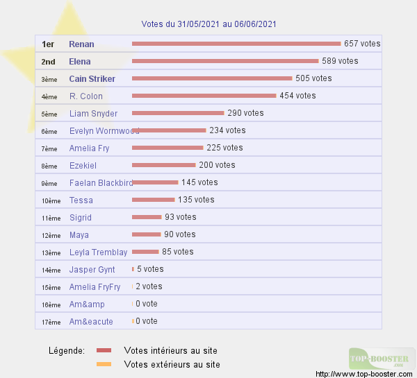 Top sites - Page 20 07.06.21
