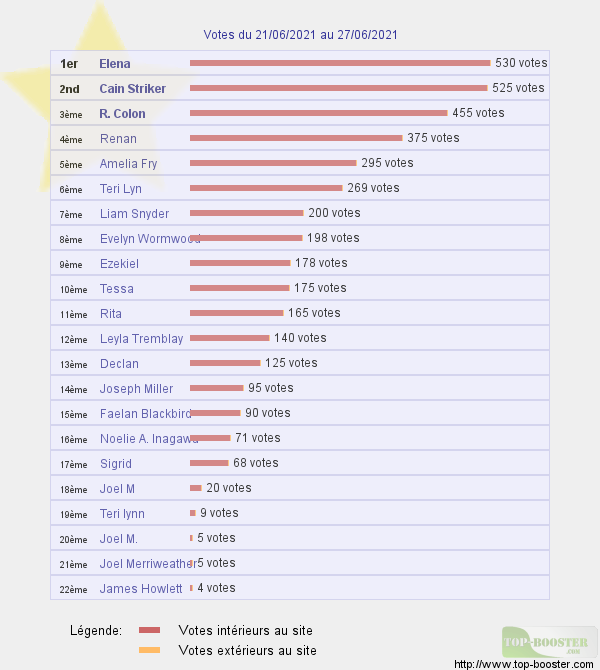 Top sites - Page 20 28.06.21